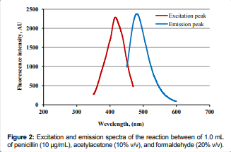 Excitation and emission spectra of the reaction