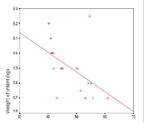 Correlation between infant serum adiponectin and weight of infant at age of 1 months.