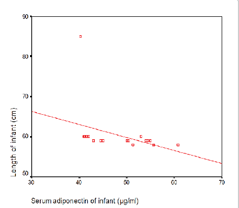 Correlation between infant serum adiponectin and length of infant at age of 4 months.