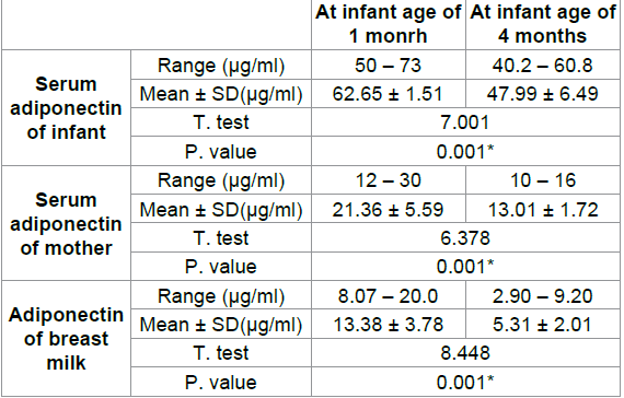 Comparison between levels of adiponectin of infants' serum, maternal serum and breast milk as regard the age of the studied infants.