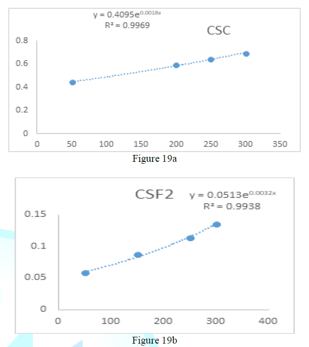 Reduction of ferric ions by (CSC, CSF2) extracts and vitamin C.