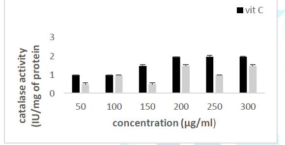Effect of CSF2 crude extract
