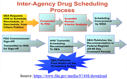 Inter agency drug scheduling process