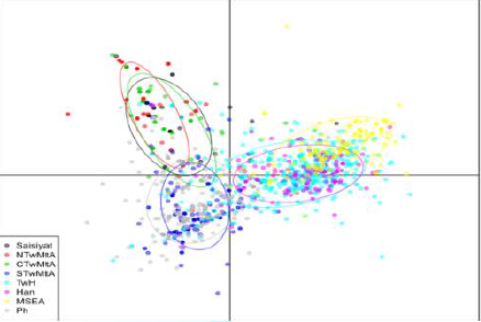 Scatter plot from DAPC from SNPs of mitochondrial DNA of Taiwan and the East Asian populations.