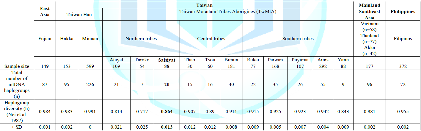 Mitochondrial DNA diversity of the Taiwan groups.