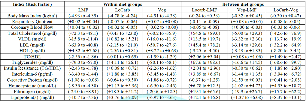 Cis (95%) of changes within diet groups