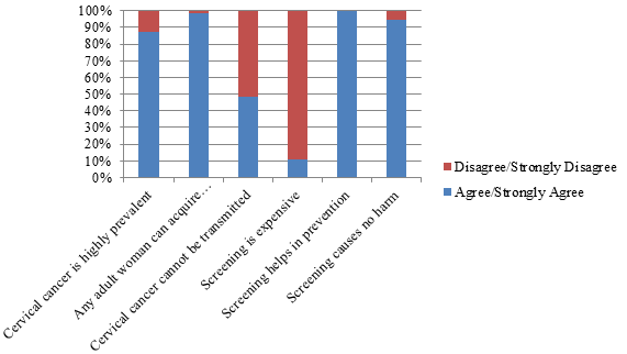 Participants' responses on attitudes towards cervical cancer screening.