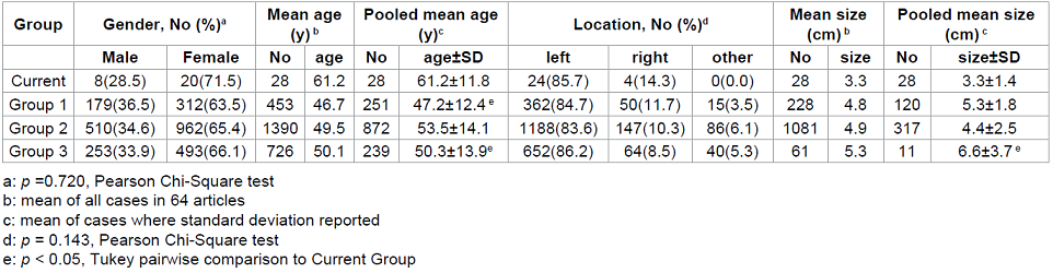 Gender, age, location and size characteristics of cardiac myoxma by grou