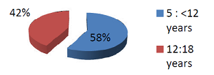 The age distribution of the patients.