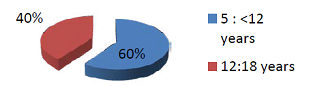 The age distribution of the Control.