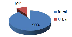 The residence distribution of the patients.