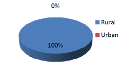 The residence distribution of the control.