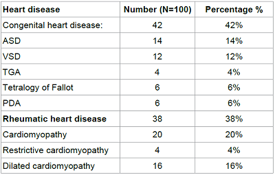 Cardiac diseases among the studied patients.
