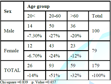 Age groups and sex distribution of patients with AF.