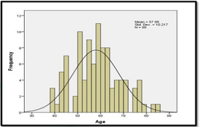 Age distribution.