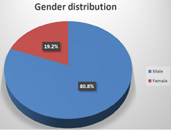 Gender distribution.
