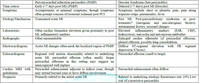 Comparison between PMIP and Dressler Syndrome