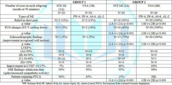 Clinical profile/ECG/Echocardiography findings