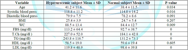 Table 2: The prevalence of both clinical and laboratory character of person with high and normal serum uric acid.