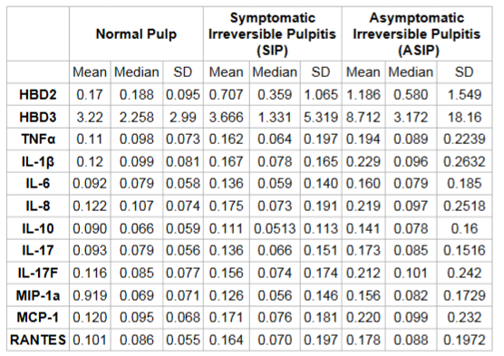 Mean, median and standard deviation (SD) for Human Beta Defensin (HBD), Cytokines and Chemokines Levels (pg/mg) with various pulpal diagnoses.