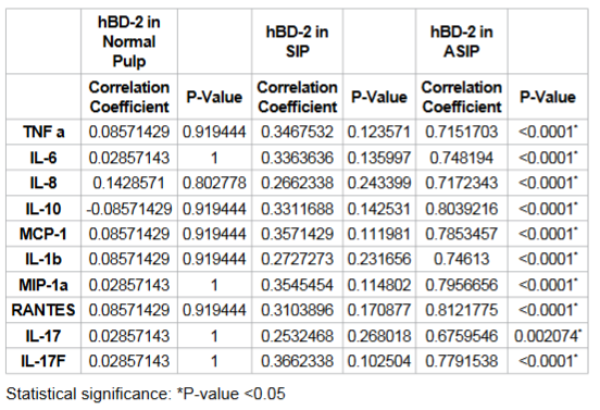 Correlation of Human Beta Defensin-2 with cytokines and chemokines by Spearman's rank correlation coefficient.