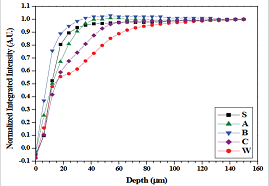 The mean normalized integrated intensity of the equatorial (100) HAp reflection from the surface of enamel.