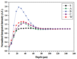 The mean normalized integrated intensity of the equatorial small-angle X-ray scattering from the surface of enamel.