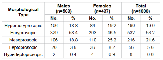 Distribution of cases according to Facial Morphological Classification and its association with gender.