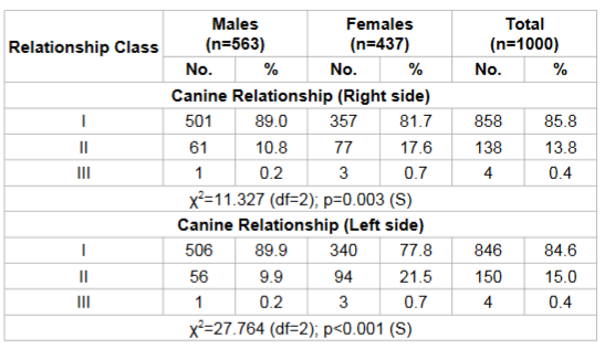Comparison of Canine Relationship between two genders.