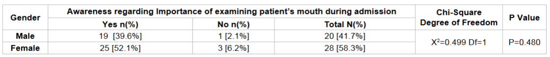 Frequency distribution of the importance of examining patient's mouth on admission according to gender among the study subjects.