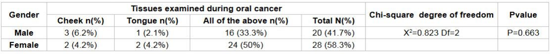 Frequency distribution of examining the tissues involved in oral cancer according to gender among study subjects.