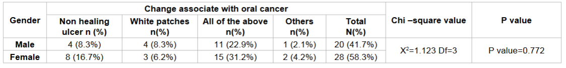 Frequency distribution of changes within mouth associate with oral cancer according to gender among study subjects.
