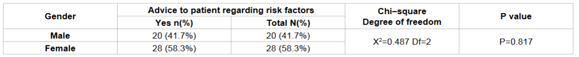 Frequency distribution regarding the advice to patient about risk factor for oral cancer according to gender among study subjects.