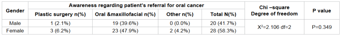 Frequency distribution regarding patient referral for oral cancer according to gender among study subjects.