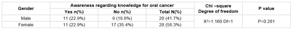 Frequency distribution of knowledge regarding for oral cancer according to gender among study subjects.