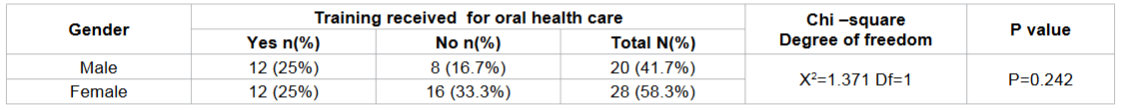 Frequency distribution of any training received for oral health care according to gender among study subjects.