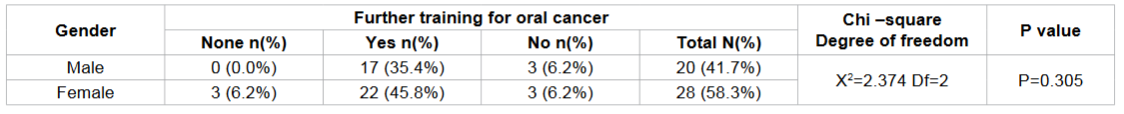 Frequency distribution of further training for oral cancer according to gender among Study subjects.