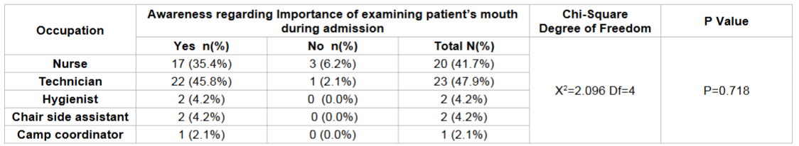 Frequency distribution of the importance of examining patient's mouth on admission according to occupation among the study subjects.