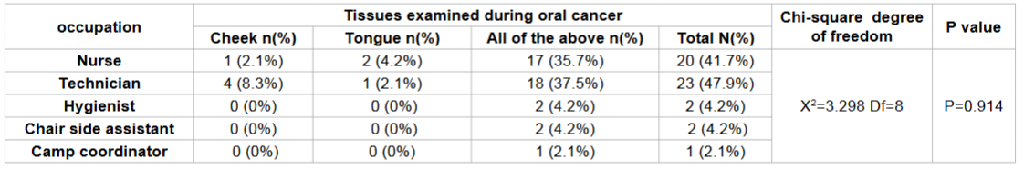 Frequency distribution of examining the tissues involved in oral cancer according to occupation among study subjects.