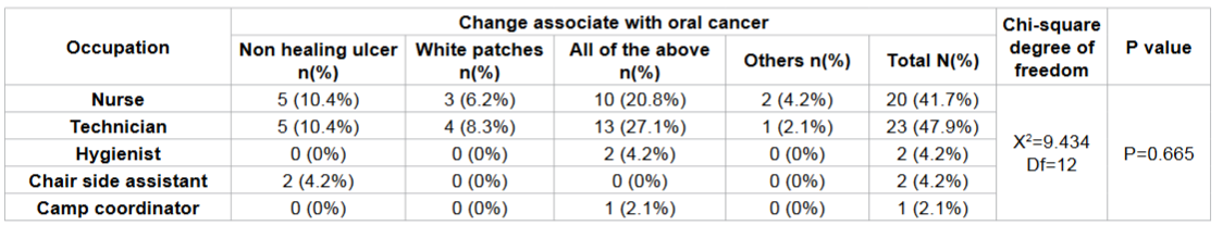 Frequency distribution of changes within mouthassociate with oral cancer according to occupation among study subjects.
