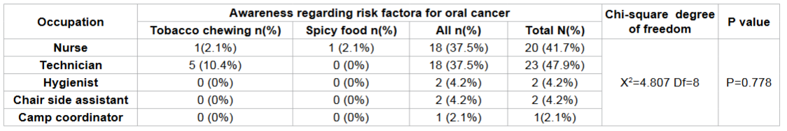 Frequency distribution of risk factors for oral cancer according to occupation among study subjects.