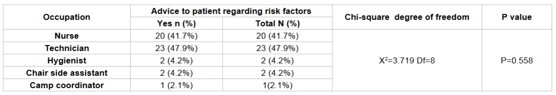 Frequency distribution regarding the advice to patient about risk factor for oral cancer according to occupation among study subjects.