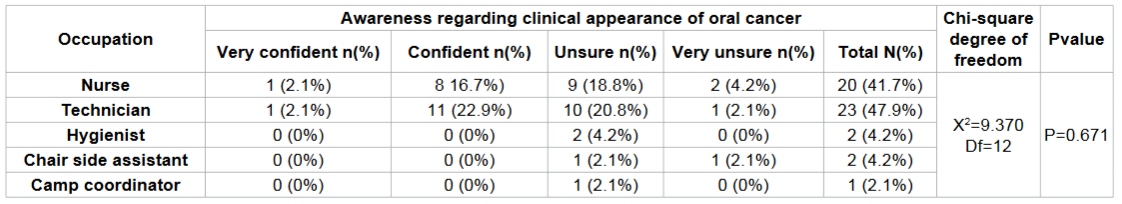 Frequency distribution regarding the diagnosing oral cancer from clinical appearance according to occupation among study subjects.