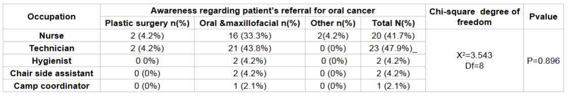 Frequency distribution regarding patient referral for oral cancer according to occupation among study subjects.