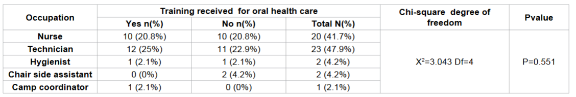 Frequency distribution of any training received for oral health care according to occupation among study subjects.