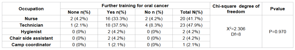Frequency distribution of further training for oral cancer according to occupation among Study subjects.