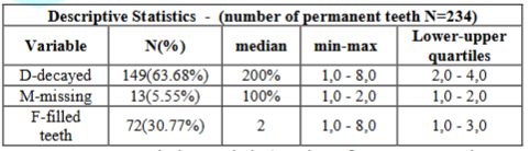 Descriptive statistic /number of permanent teeth.