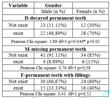 Distribution of decayed, missing and filling permanent teeth in relation to gender.