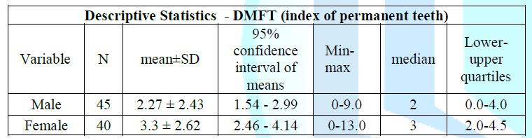Descriptive statistics of the DMFT index of the permanent teeth/differences in gender.