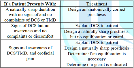 Patient complaints and suggested treatment.
